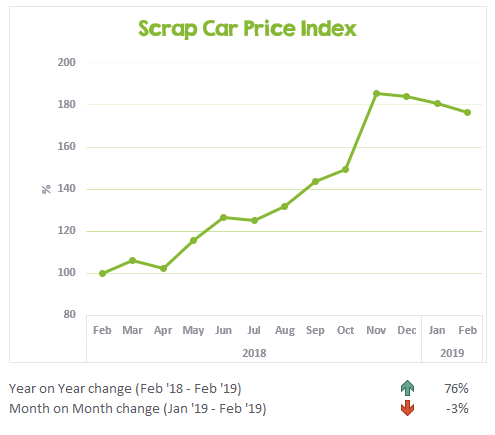Scrap Car Price Index February 2018 to February 2019