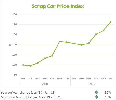 Scrap Car Price Index June 2018 to June 2019