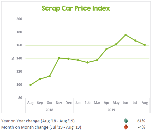 Scrap Car Price Index August 2018 to August 2019
